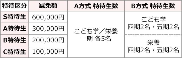 img_表-特待生の区分と減免額-sp