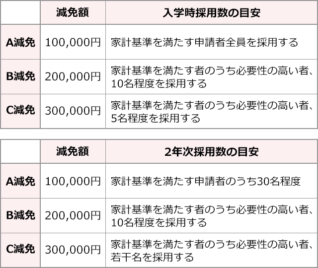 img_表-減免額採用数-sp