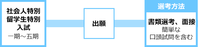 img_図-社会人留学生-sp