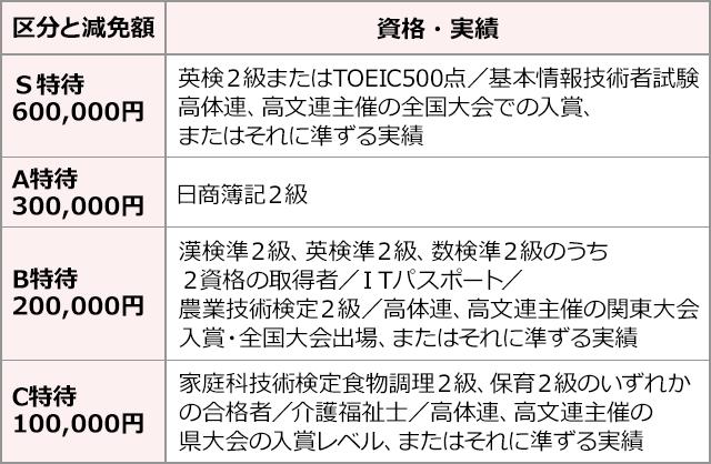 img_表-C方式-sp