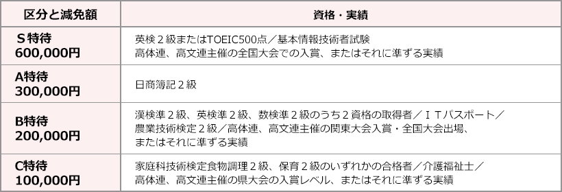 img_表-C方式