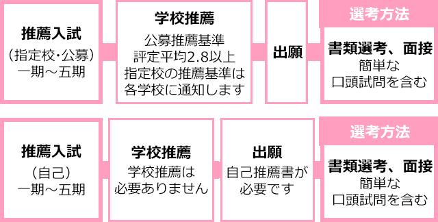 img_図-第一希望-sp