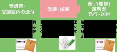 img_教員免許更新流れ02